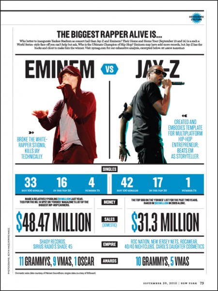 Eminem vs jay z the stats killerhiphop whos better eminem or jay z well thats down to personal opinion malvernweather Images